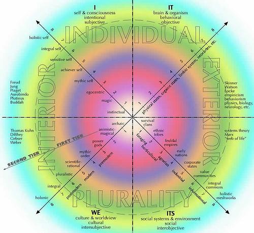 Four Quadrants All Levels